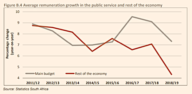 public sector wage