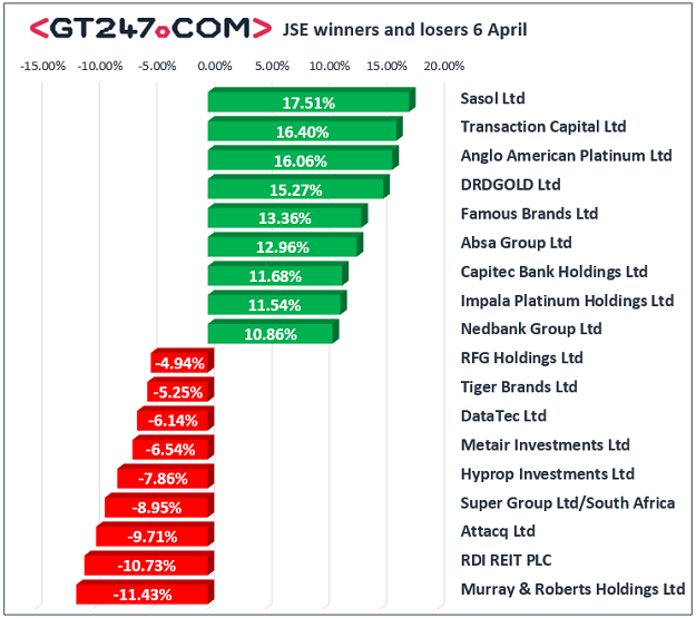 JSE winners and losers 6 April, 2020.