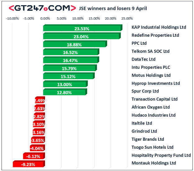 JSE winners and losers, 9 April 2020.