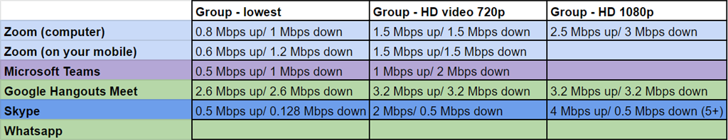 All bandwidth speeds at Mbps.