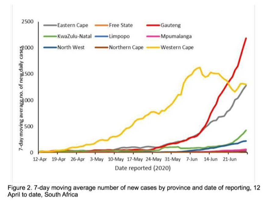 Seven day moving average number of new cases by pr