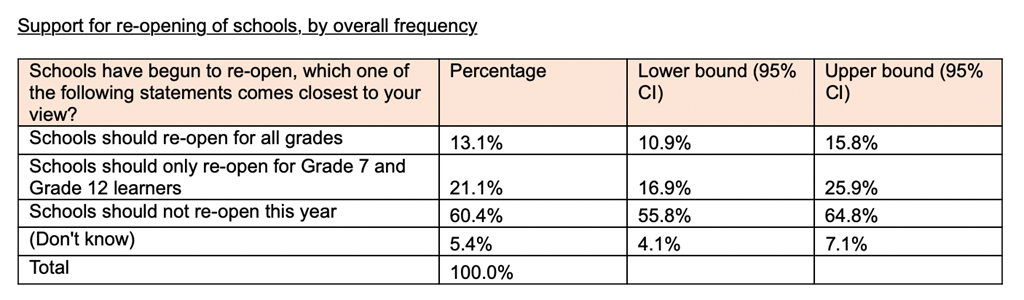 Support for re-opening of schools, by overall frequency. UJ/HSRC