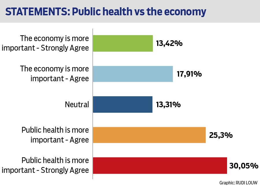 More people think public health is more important