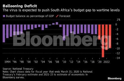 Bloomberg budget