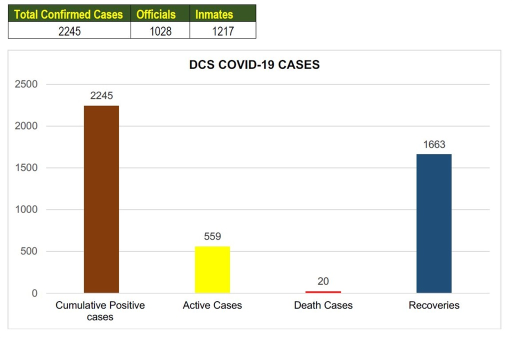 Breakdown of DCS Covid-19 cases as at 27 June 2020