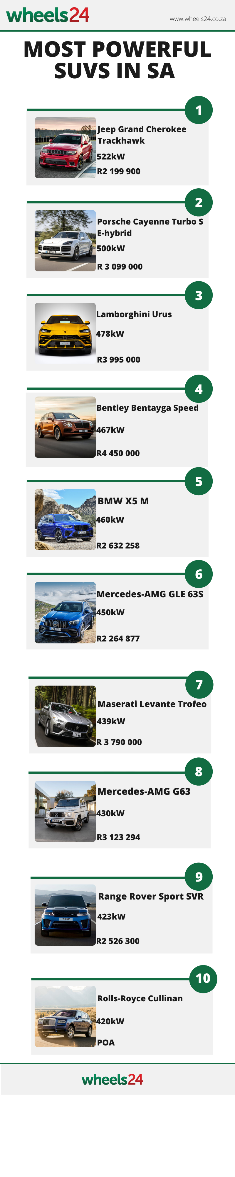 most powerful suvs