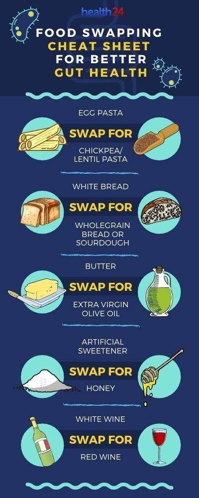 infographic on food good for gut health