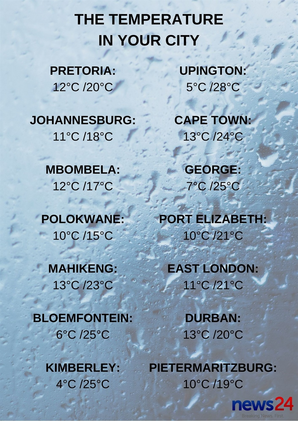 The temperatures in your city.