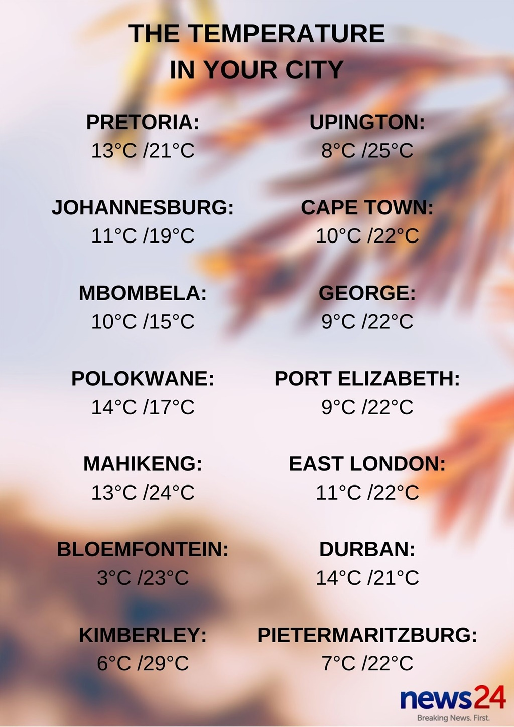 The temperature in your city.