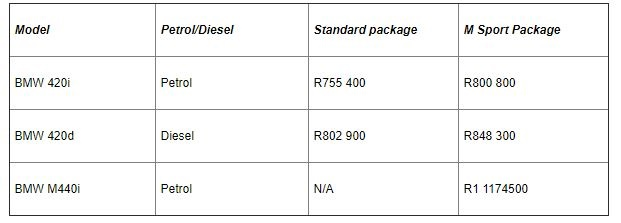 Pricing for the new BMW 4-Series