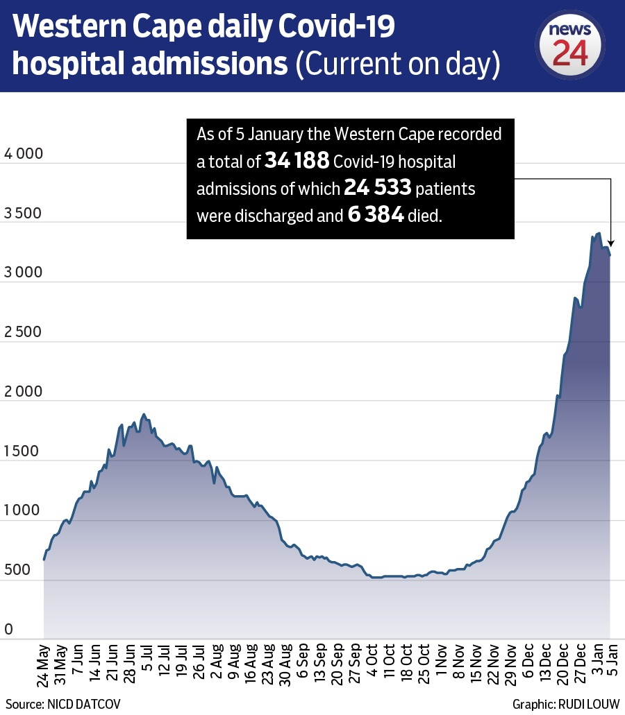 Western Cape Hospital Admissions - up to 6 January 2021