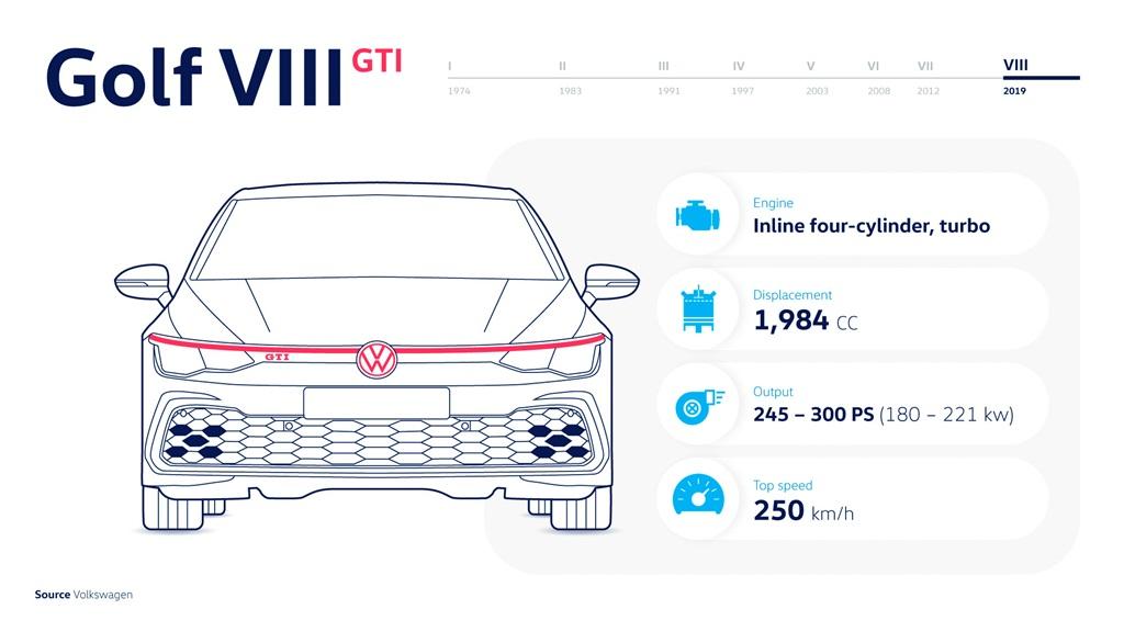 Technical data: Golf I GTI