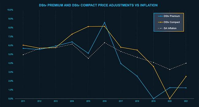 Annual DStv price adjustments.