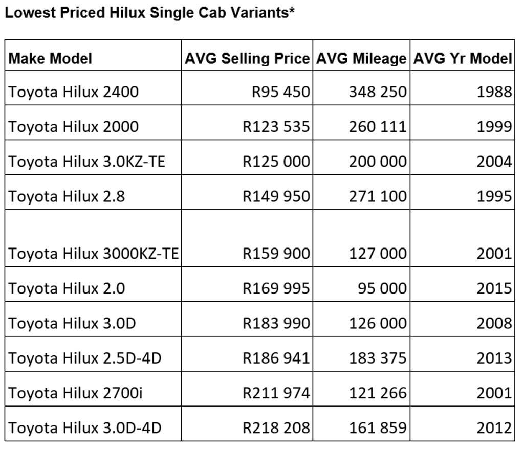 Hilux bakkie prices
