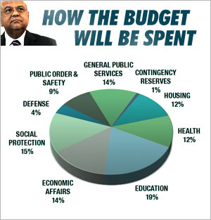 National Budget Pie-Chart