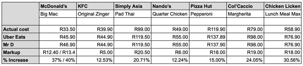 Fast-food delivery costs markups