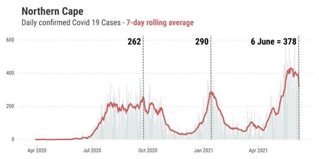 Third wave graphs