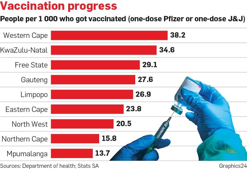 Vaccination progress of provinces