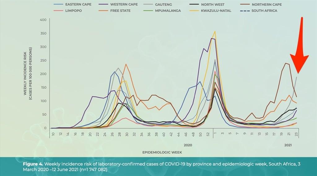Weekly incidence across provinces