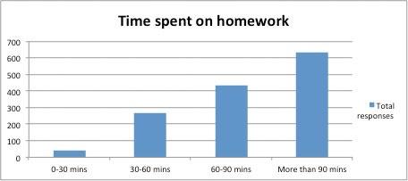 Survey On Homework