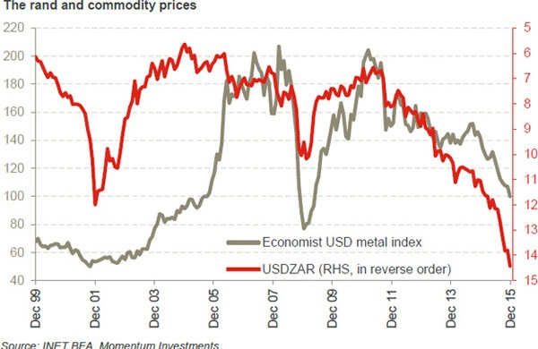 Any meaningful rand rebound would be dependent on a recovery in commodity prices.