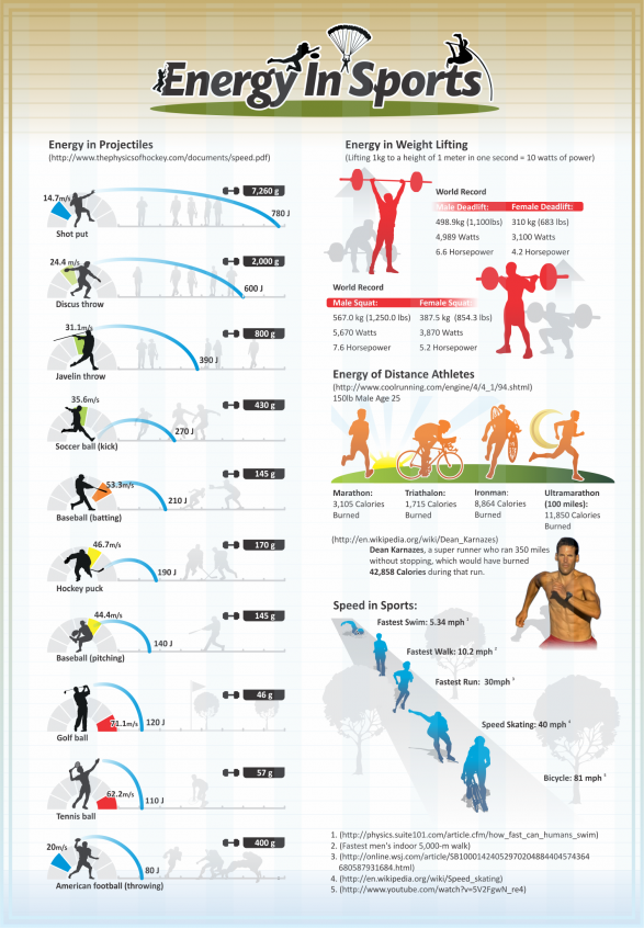 Energy in sports