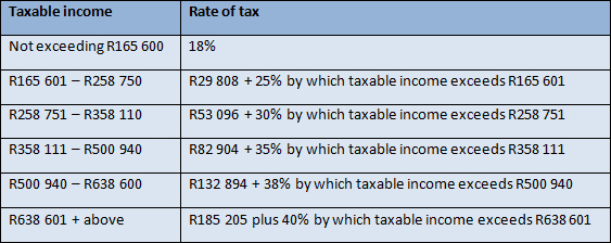 tax tables