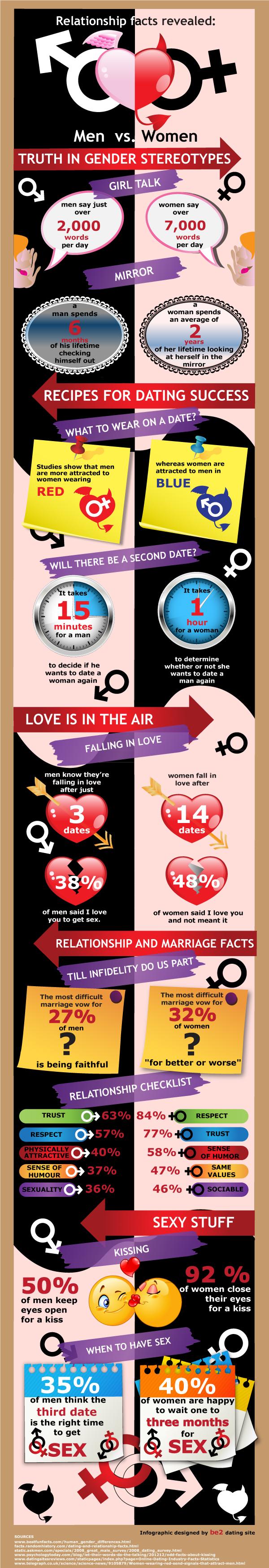 Relationships: men vs. women
