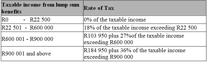 Tax withholding for pensions and social security. | sensible money.