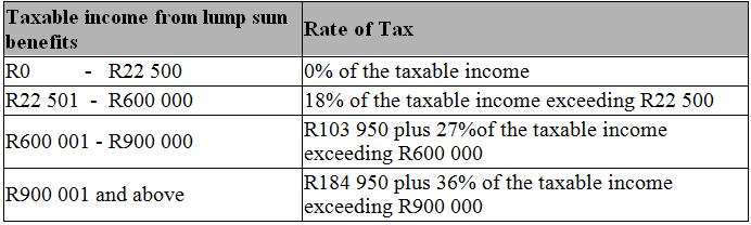Retirement options and tax implications – Retirement Withdrawal Calculators