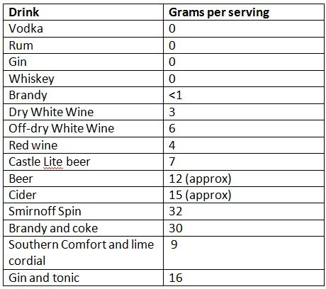 Permalink to Alcoholic Drinks For Diabetics
