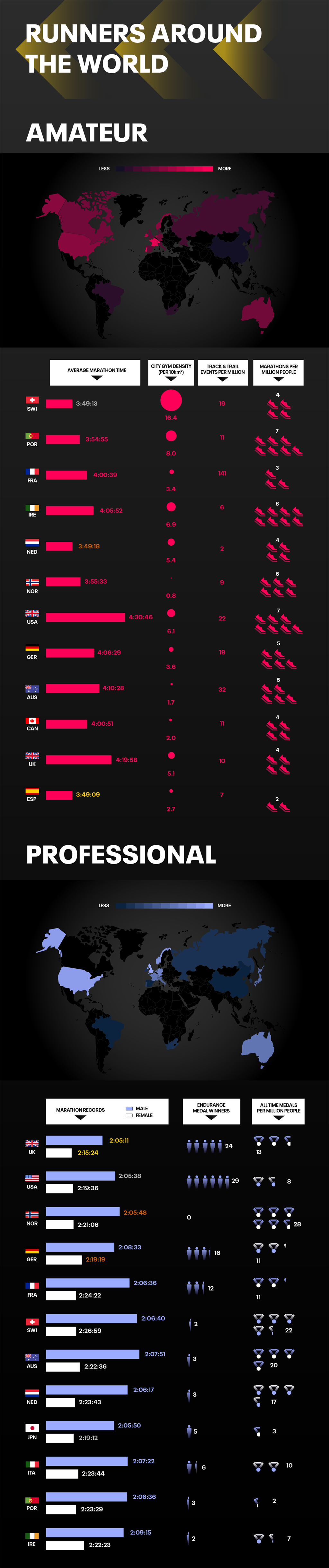 infographic on running cities