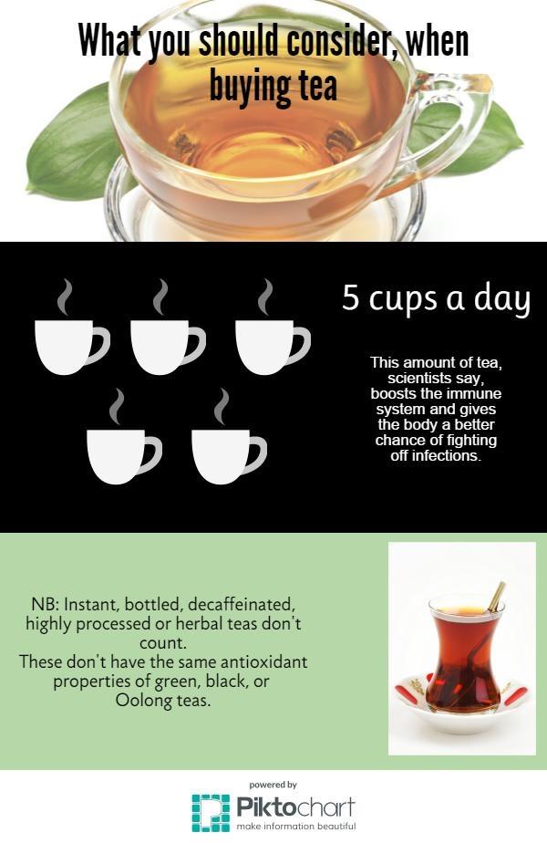 infographic on tea