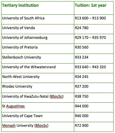 How much does first year at varsity cost in 2016? | Daily Sun