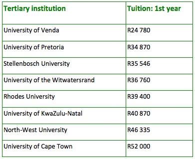 university fees, music