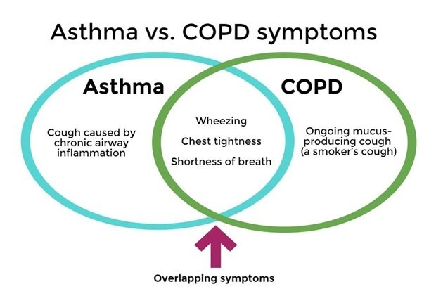 What is the difference between COPD and asthma?