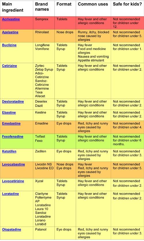 Second-generation non sedating antihistamine drugs