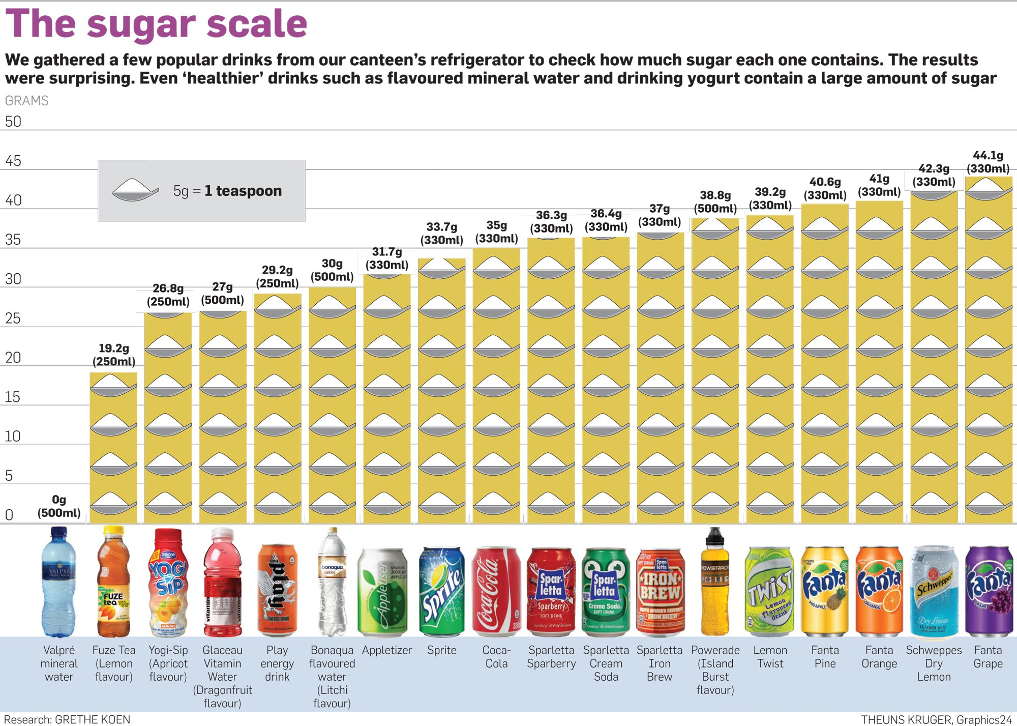 should schools raise money by selling candy and sugary soft drinks to students Sugary drinks are a major contributor to the obesity epidemic sugary drinks made up about 4% of jacobson m liquid candy: how soft drinks are harming.