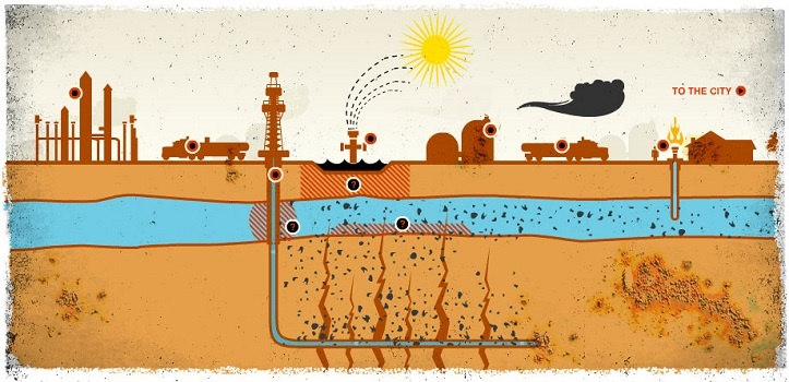 A diagram that shows how fracking hurts the water table