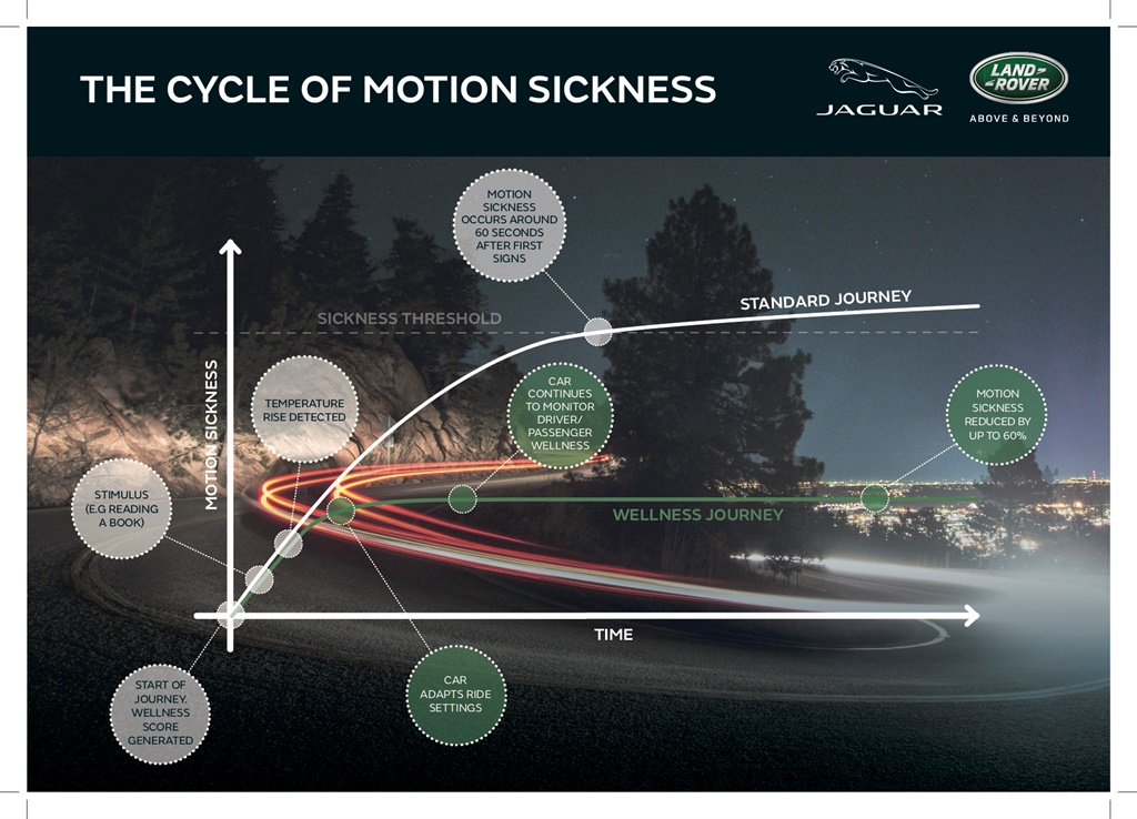 Jaguar Land Rover motion sickness