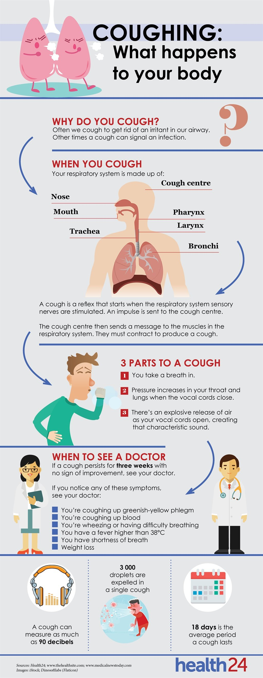 This is what happens to your body when you cough i