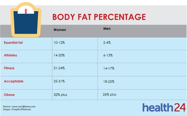 Average body fat percentage for men & women