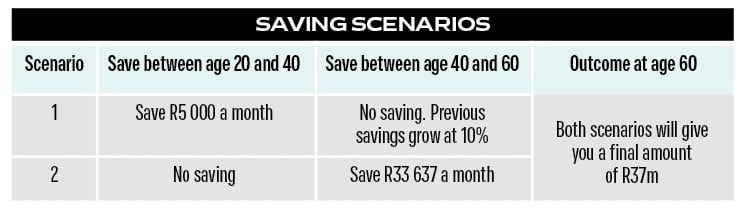 Make sure you are saving enough for retirement | Fin24
