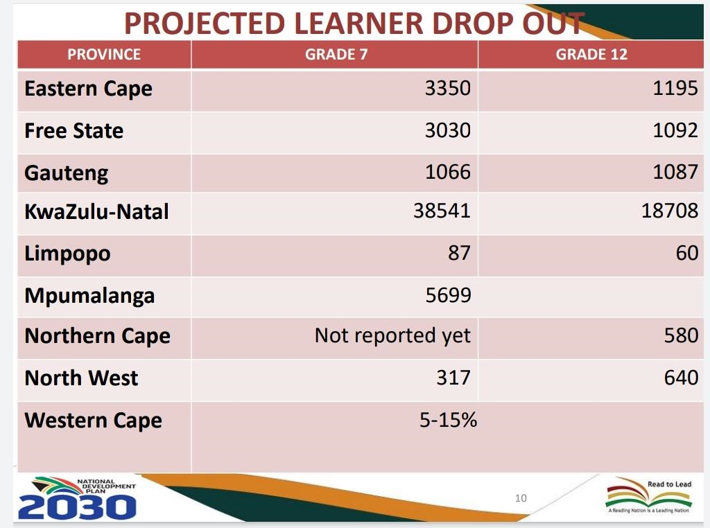 projected dropout