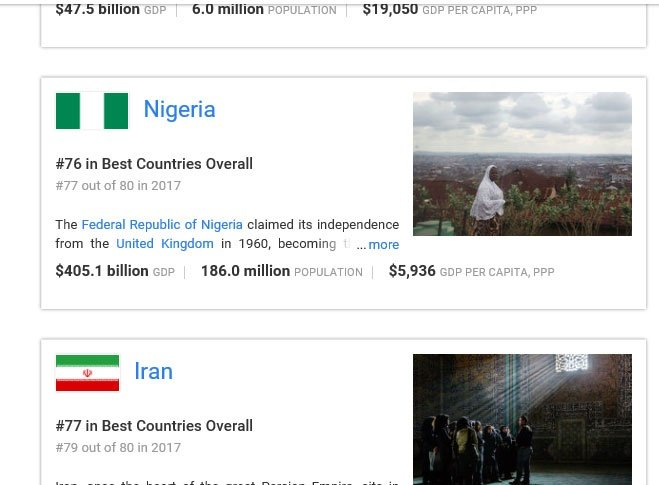 Nigeria's position in best countries ranking