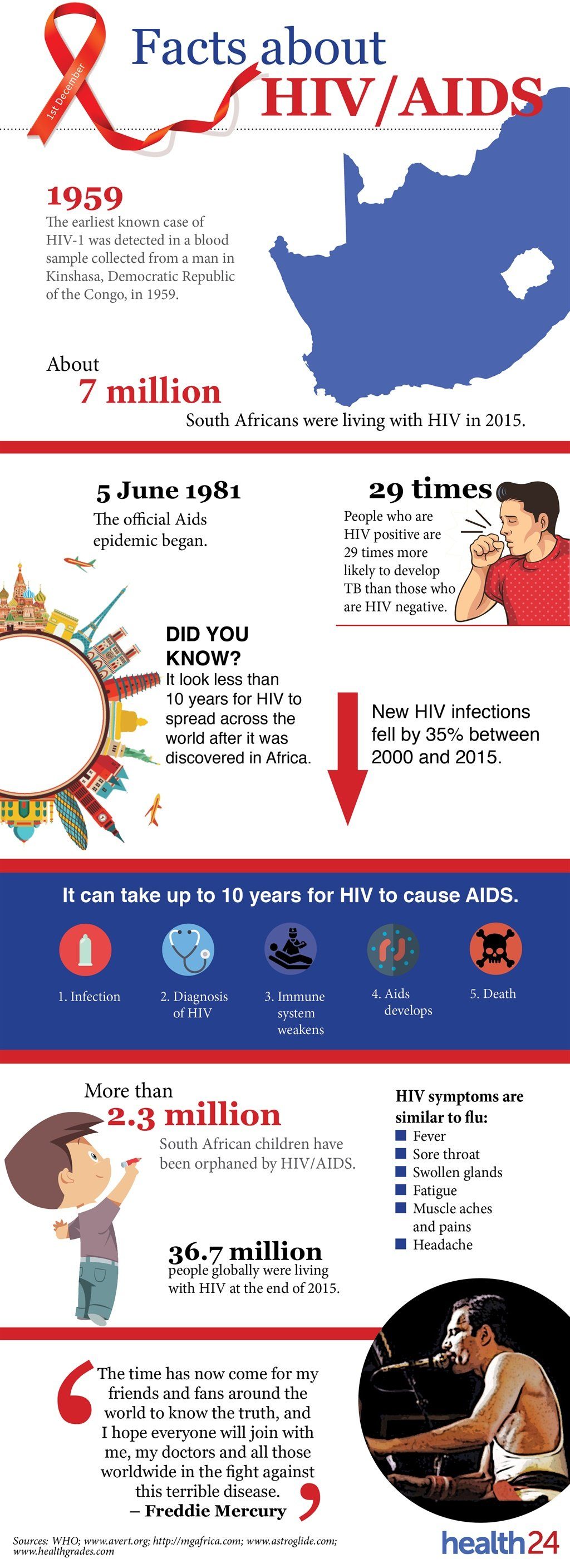 HIV, Aids, World Aids Day, infographic