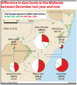 Dam levels last year in December compared to dam levels this year.