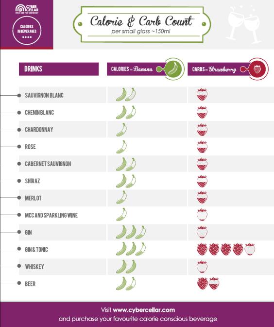 100 Floors Calories