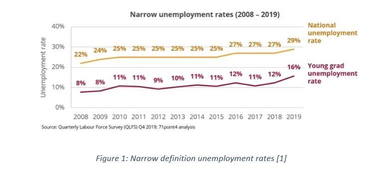 Unemployment graph 1