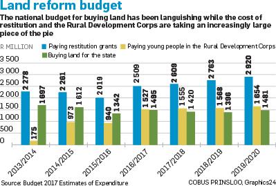 Land Reform Is Captured Fin24